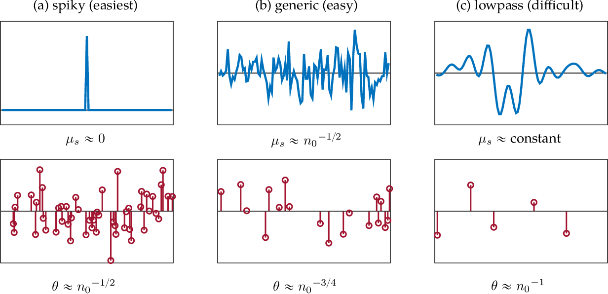 Figure 3 for Short-and-Sparse Deconvolution -- A Geometric Approach