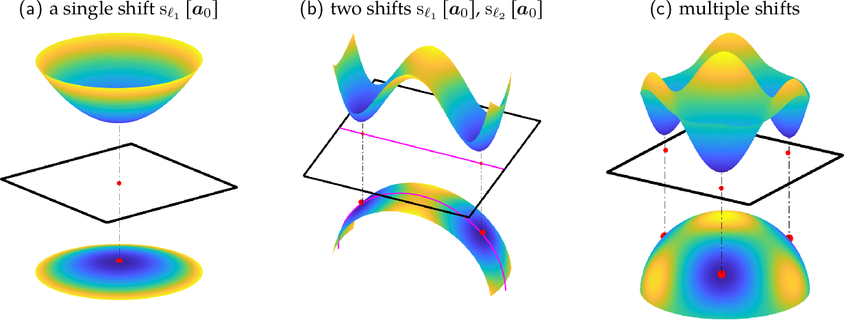 Figure 4 for Short-and-Sparse Deconvolution -- A Geometric Approach