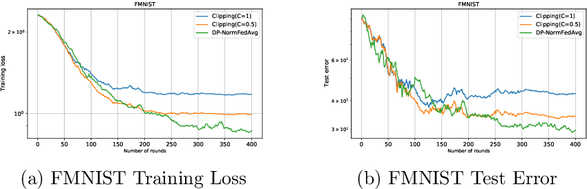 Figure 4 for DP-NormFedAvg: Normalizing Client Updates for Privacy-Preserving Federated Learning