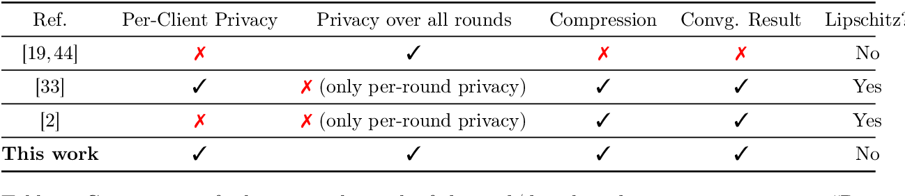 Figure 1 for DP-NormFedAvg: Normalizing Client Updates for Privacy-Preserving Federated Learning