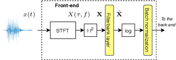 Figure 1 for Exploring Filterbank Learning for Keyword Spotting