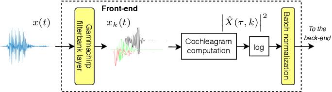 Figure 2 for Exploring Filterbank Learning for Keyword Spotting