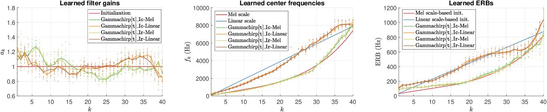 Figure 4 for Exploring Filterbank Learning for Keyword Spotting
