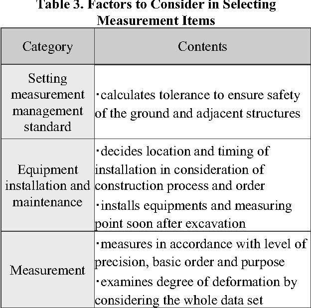 A Road Structures Construction and Maintenance Measurement Design