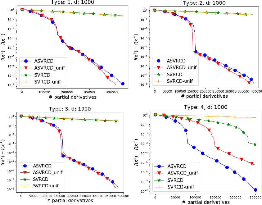 Figure 1 for Variance Reduced Coordinate Descent with Acceleration: New Method With a Surprising Application to Finite-Sum Problems