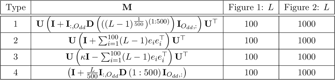 Figure 2 for Variance Reduced Coordinate Descent with Acceleration: New Method With a Surprising Application to Finite-Sum Problems
