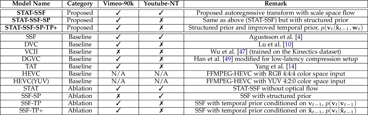 Figure 4 for Insights from Generative Modeling for Neural Video Compression