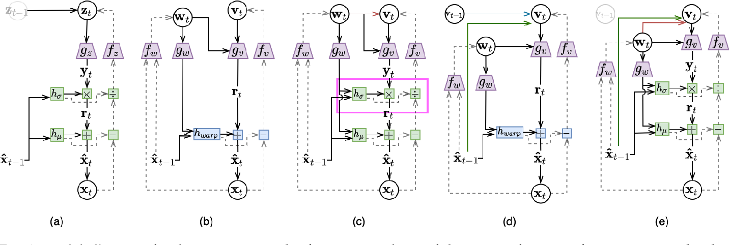 Figure 1 for Insights from Generative Modeling for Neural Video Compression
