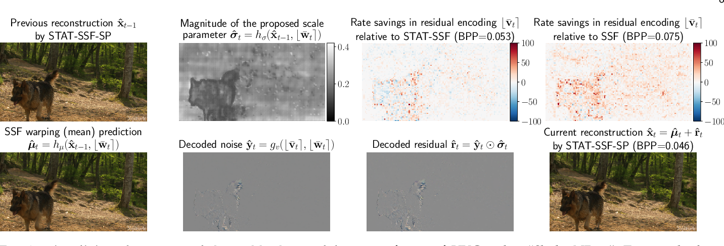 Figure 3 for Insights from Generative Modeling for Neural Video Compression