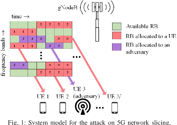 Figure 1 for Adversarial Machine Learning for Flooding Attacks on 5G Radio Access Network Slicing