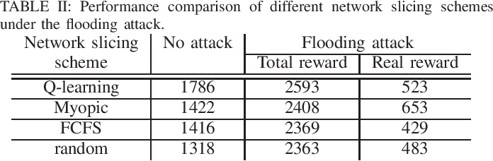 Figure 3 for Adversarial Machine Learning for Flooding Attacks on 5G Radio Access Network Slicing