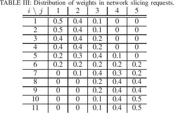 Figure 4 for Adversarial Machine Learning for Flooding Attacks on 5G Radio Access Network Slicing