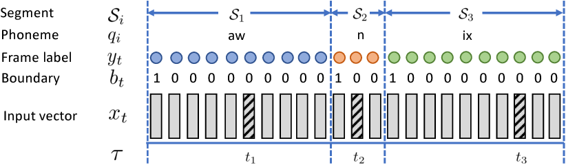 Figure 1 for Unsupervised Speech Recognition via Segmental Empirical Output Distribution Matching