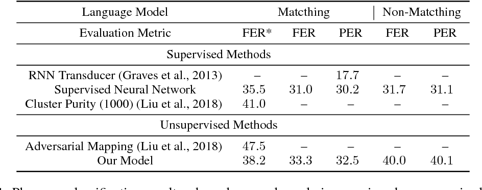 Figure 2 for Unsupervised Speech Recognition via Segmental Empirical Output Distribution Matching