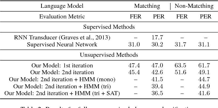 Figure 4 for Unsupervised Speech Recognition via Segmental Empirical Output Distribution Matching