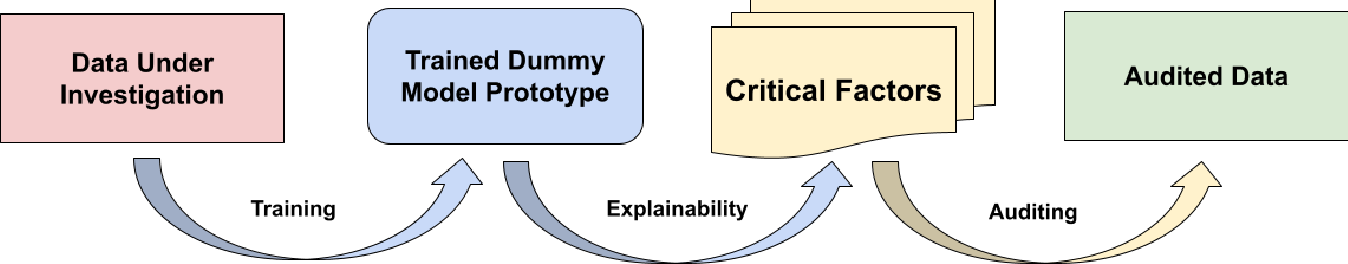 Figure 1 for Insights into Data through Model Behaviour: An Explainability-driven Strategy for Data Auditing for Responsible Computer Vision Applications