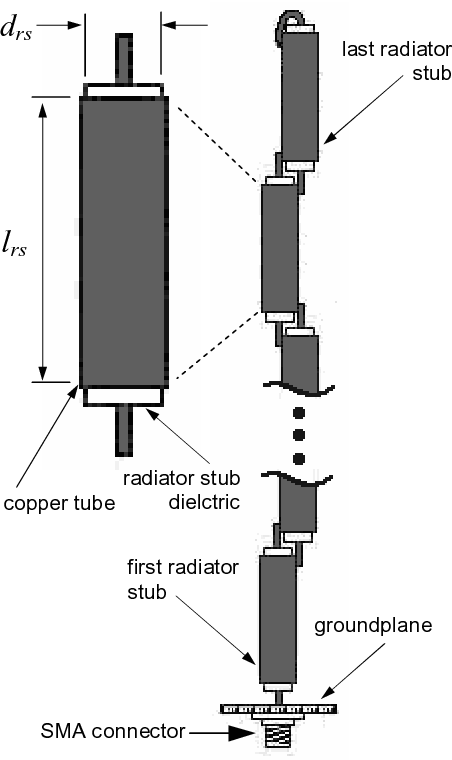 figure 1 from 4 2ghz compact collinear antenna for manpack satellite