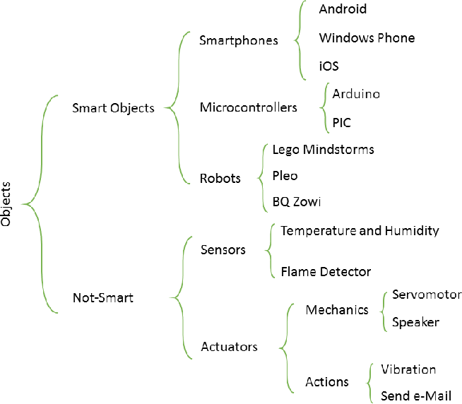 Figure 1 from A review about Smart Objects, Sensors, and Actuators