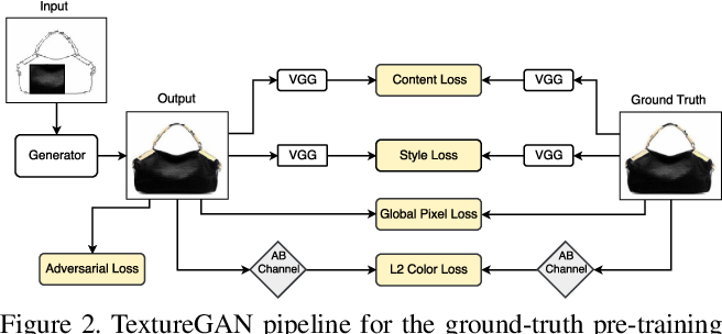 Figure 1 for TextureGAN: Controlling Deep Image Synthesis with Texture Patches