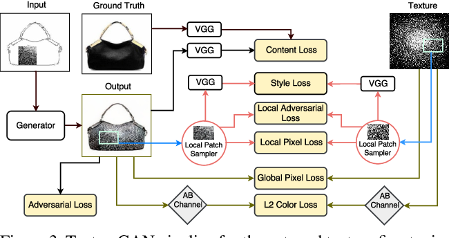 Figure 2 for TextureGAN: Controlling Deep Image Synthesis with Texture Patches