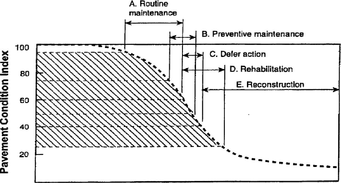 Figure 3 13 from Preventive Maintenance for (MADANI - HAYIA