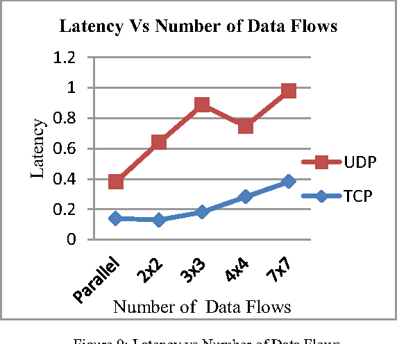 Performance Evaluation of TCP and UDP over Wireless Ad-hoc Networks