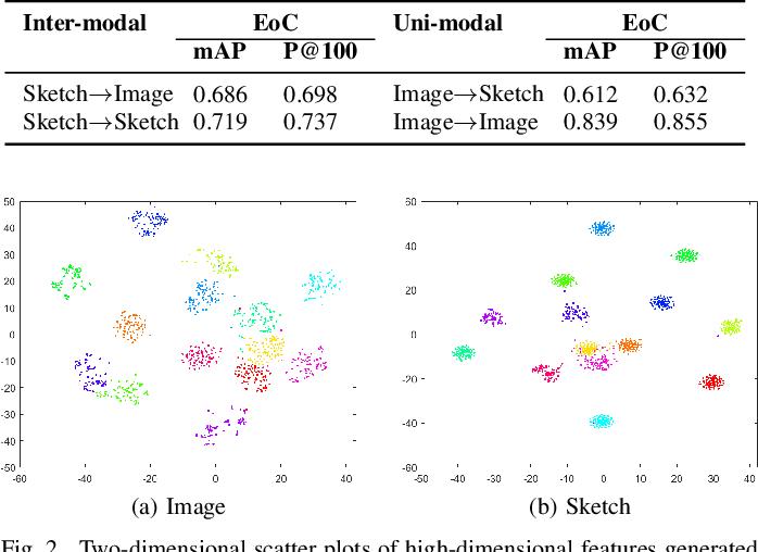 Figure 2 for A Zero-Shot Sketch-based Inter-Modal Object Retrieval Scheme for Remote Sensing Images