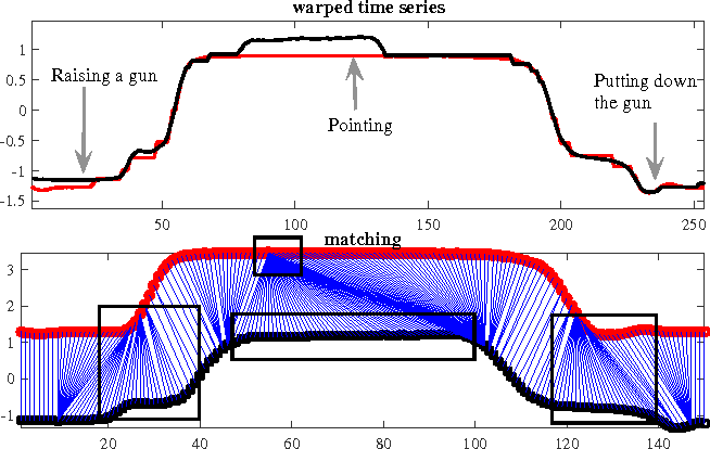 Figure 1 for Dynamic State Warping
