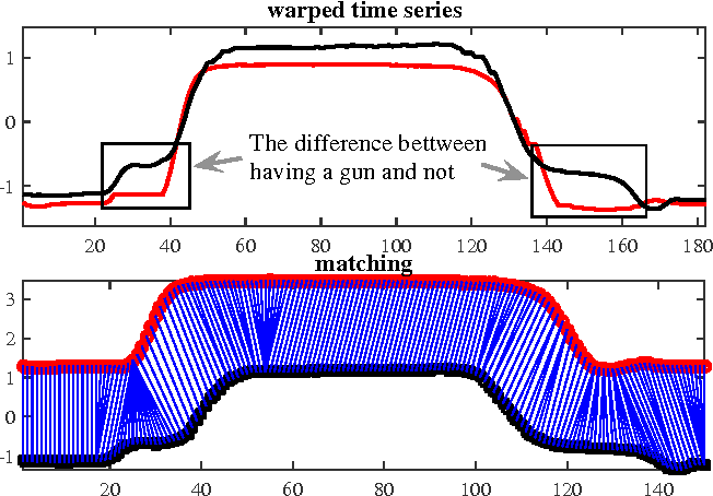 Figure 3 for Dynamic State Warping