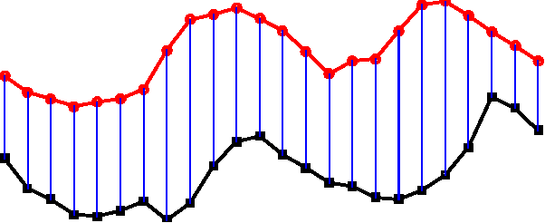 Figure 4 for Dynamic State Warping