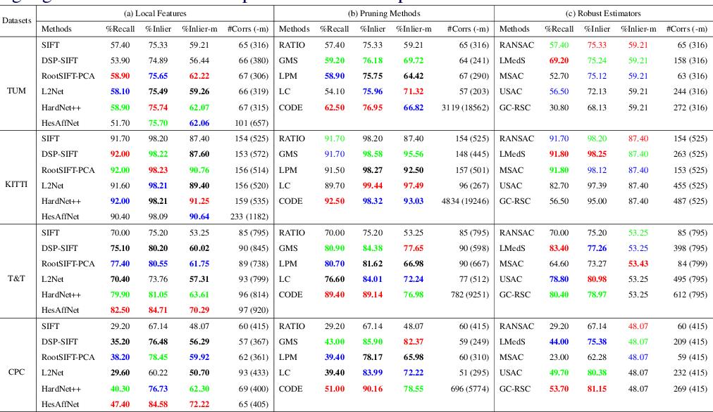 Figure 3 for An Evaluation of Feature Matchers for Fundamental Matrix Estimation