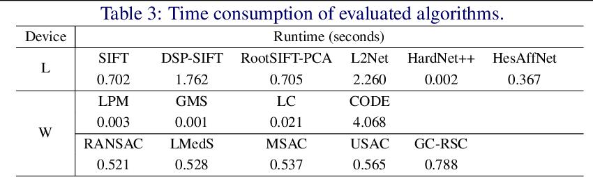 Figure 4 for An Evaluation of Feature Matchers for Fundamental Matrix Estimation