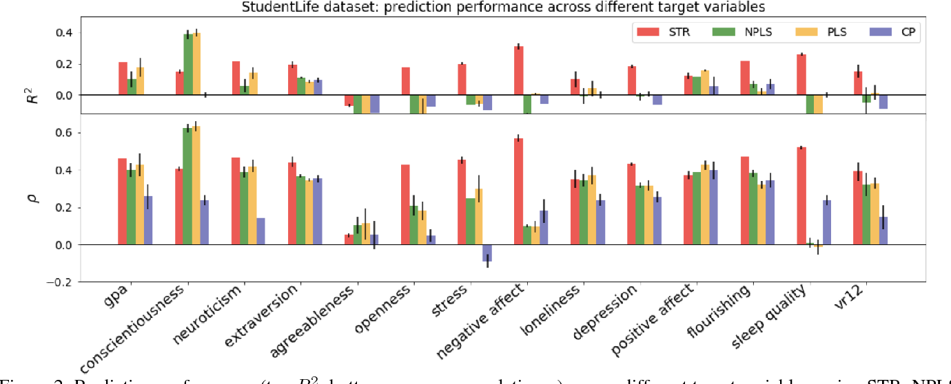 Figure 3 for Tensor Embedding: A Supervised Framework for Human Behavioral Data Mining and Prediction