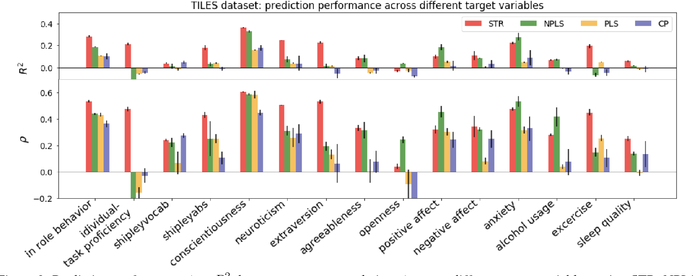 Figure 4 for Tensor Embedding: A Supervised Framework for Human Behavioral Data Mining and Prediction