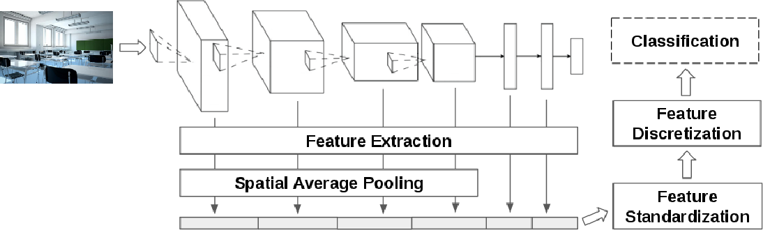 Figure 1 for An Out-of-the-box Full-network Embedding for Convolutional Neural Networks