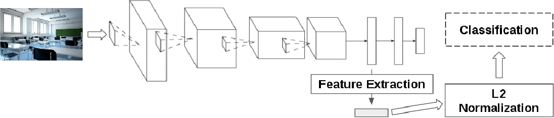 Figure 4 for An Out-of-the-box Full-network Embedding for Convolutional Neural Networks