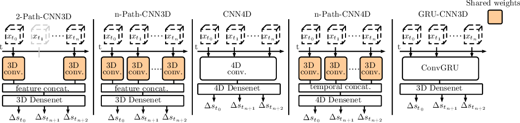 Figure 1 for A Deep Learning Approach for Motion Forecasting Using 4D OCT Data