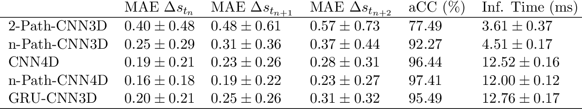 Figure 2 for A Deep Learning Approach for Motion Forecasting Using 4D OCT Data