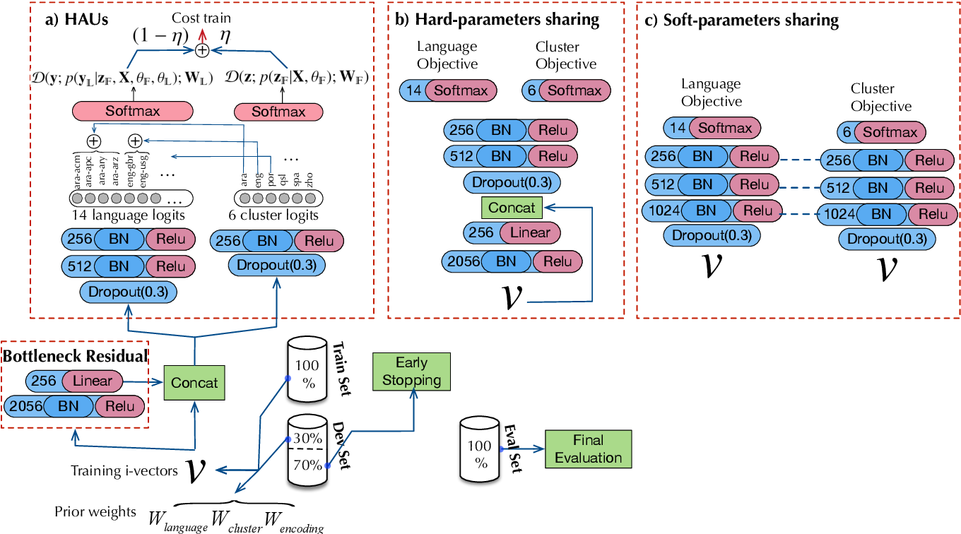 Figure 1 for Staircase Network: structural language identification via hierarchical attentive units