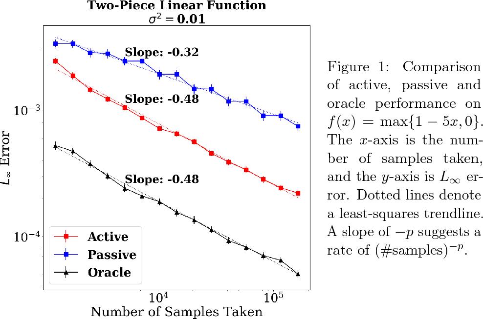 Figure 1 for Adaptive Sampling for Convex Regression