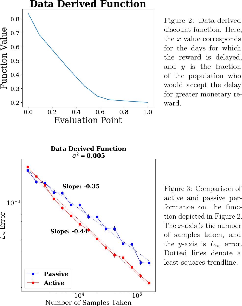 Figure 2 for Adaptive Sampling for Convex Regression