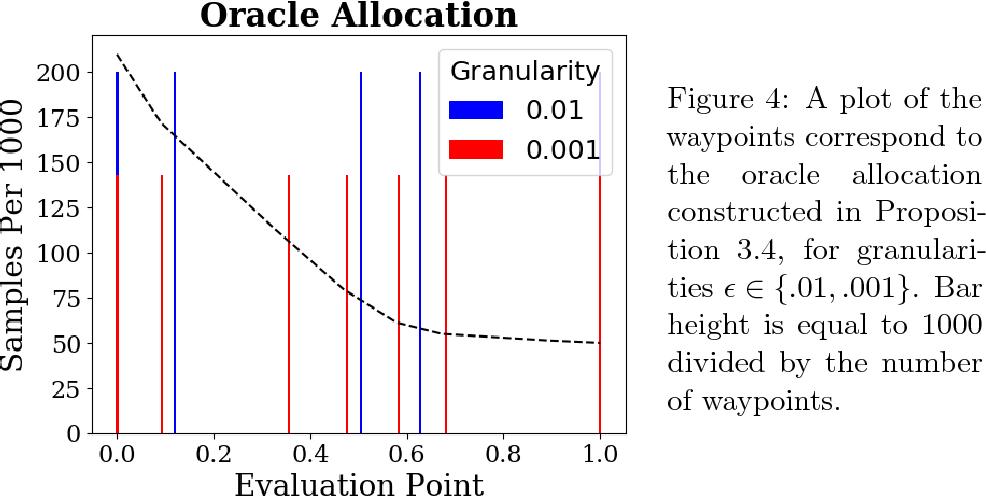 Figure 3 for Adaptive Sampling for Convex Regression