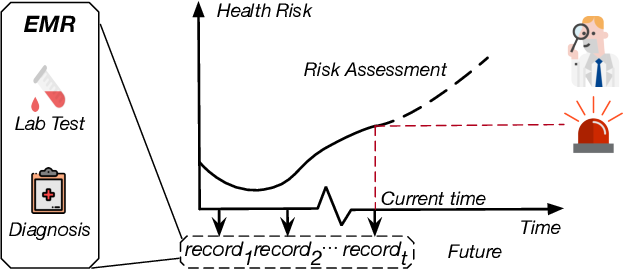 Figure 1 for AdaCare: Explainable Clinical Health Status Representation Learning via Scale-Adaptive Feature Extraction and Recalibration