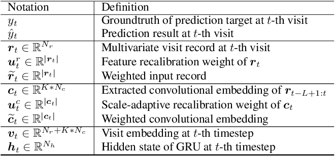 Figure 2 for AdaCare: Explainable Clinical Health Status Representation Learning via Scale-Adaptive Feature Extraction and Recalibration
