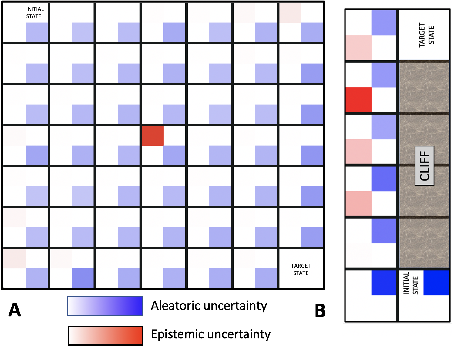 Figure 1 for Enabling risk-aware Reinforcement Learning for medical interventions through uncertainty decomposition