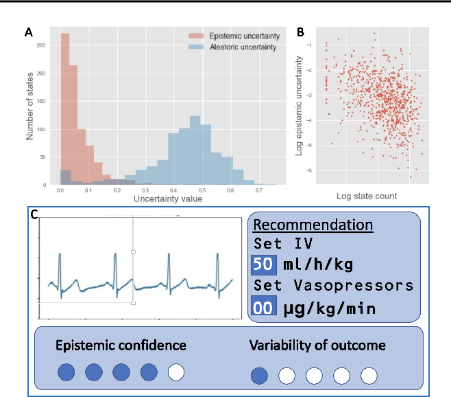 Figure 2 for Enabling risk-aware Reinforcement Learning for medical interventions through uncertainty decomposition