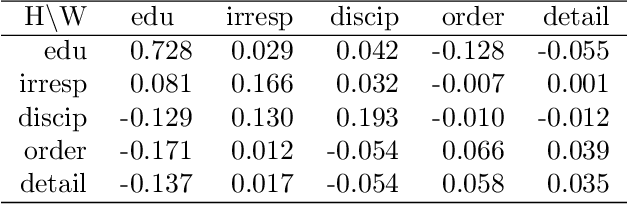 Figure 2 for Learning Cost Functions for Optimal Transport