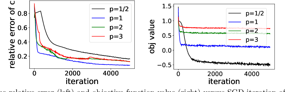 Figure 3 for Learning Cost Functions for Optimal Transport