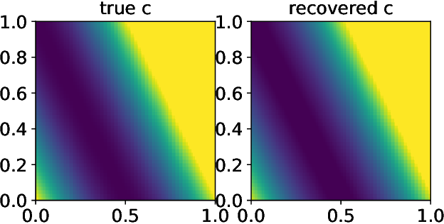 Figure 4 for Learning Cost Functions for Optimal Transport