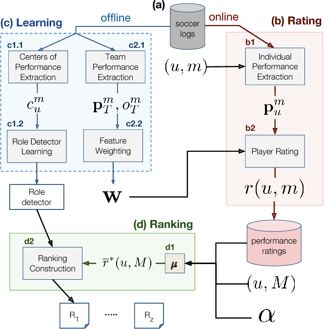 Figure 1 for PlayeRank: Multi-dimensional and role-aware rating of soccer player performance